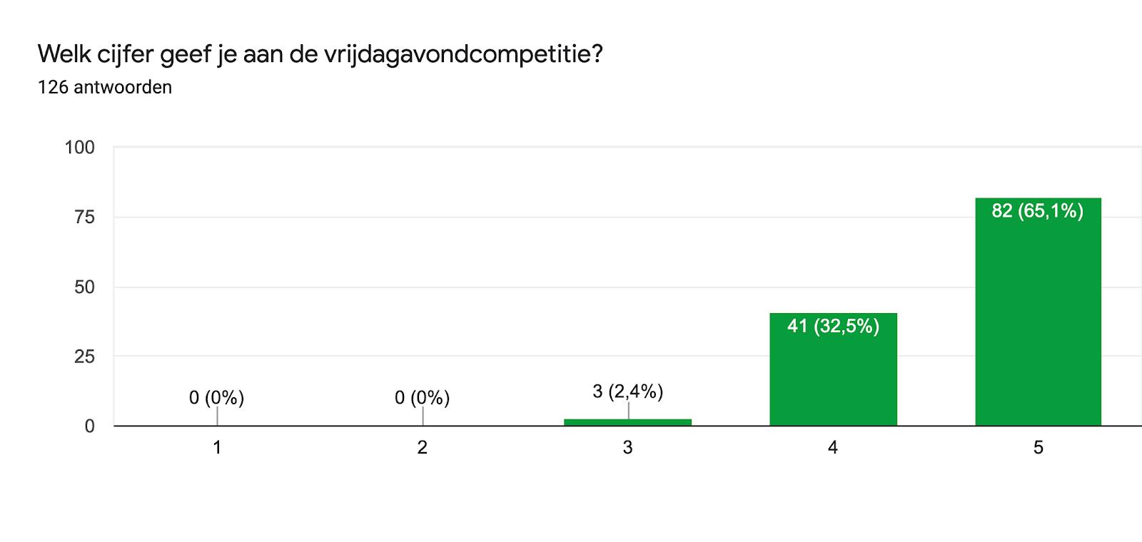 Diagram met antwoorden op het Formulier. Titel van de vraag: Welk cijfer geef je aan de vrijdagavondcompetitie?. Aantal antwoorden: 126 antwoorden.