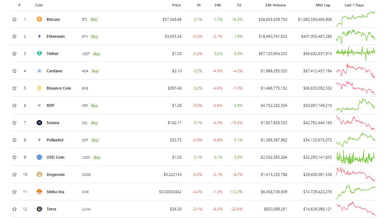 Bitcoin V/S Altcoins! Bitcoin Will Eat Altcoins Volumes This Season?