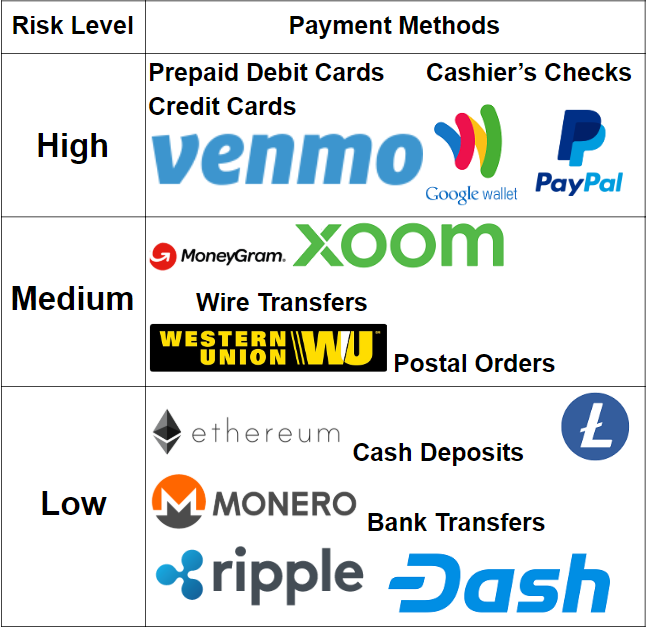 Risk level of payment methods.