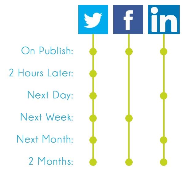 A sample social media sharing schedule for blog management
