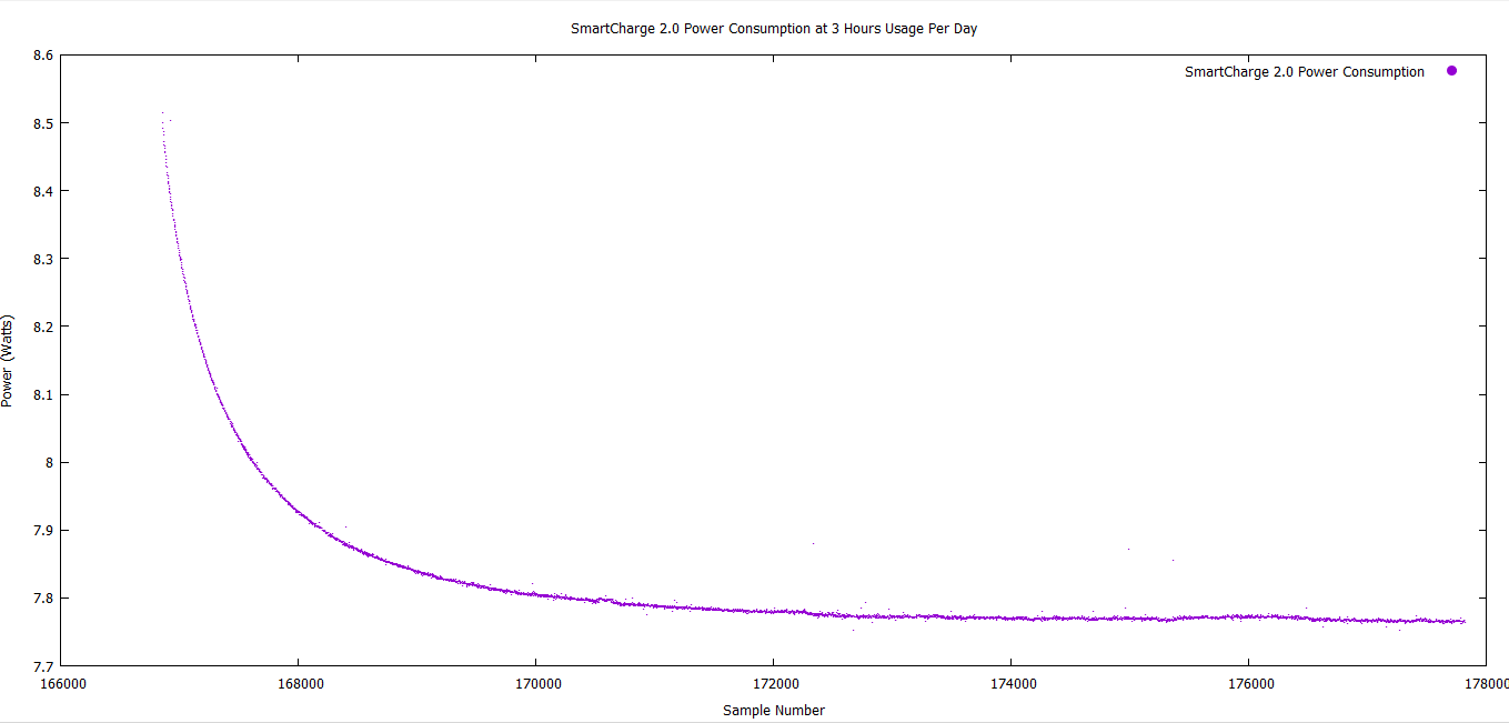 SmartCharge 2.0 Power Consumption for 3 hours usage.png