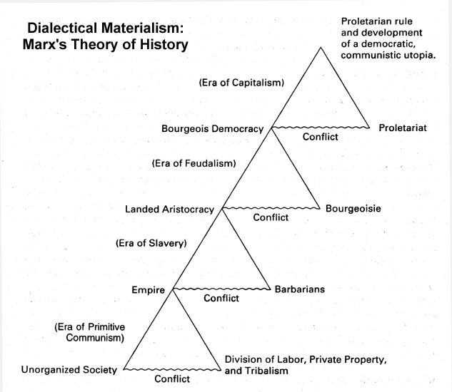 Image result for marxist dialectic