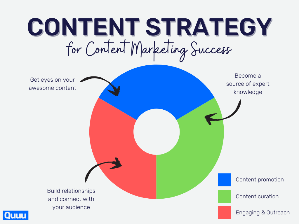 A content strategy for content marketing success:1. Content promotion2. Content curation3. Engaging and outreach