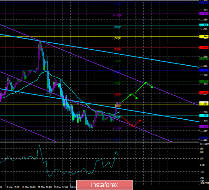 "EUR/USD. April 9. The trading system ""Regression Channels"". The euro has a small chance of growth"