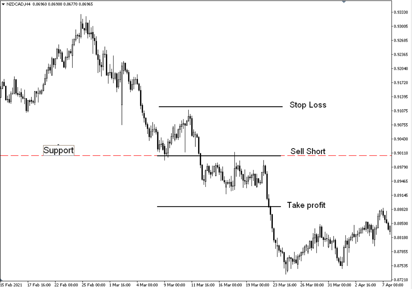 Retest strategy setup for a short trade on a chart