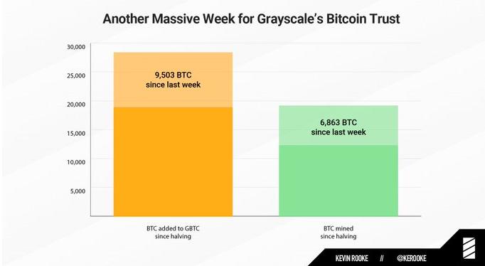 Compra de Bitcoin por parte de Grayscale Bitcoin Trust durante la semana pasada. Fuente: Kevin Rooke