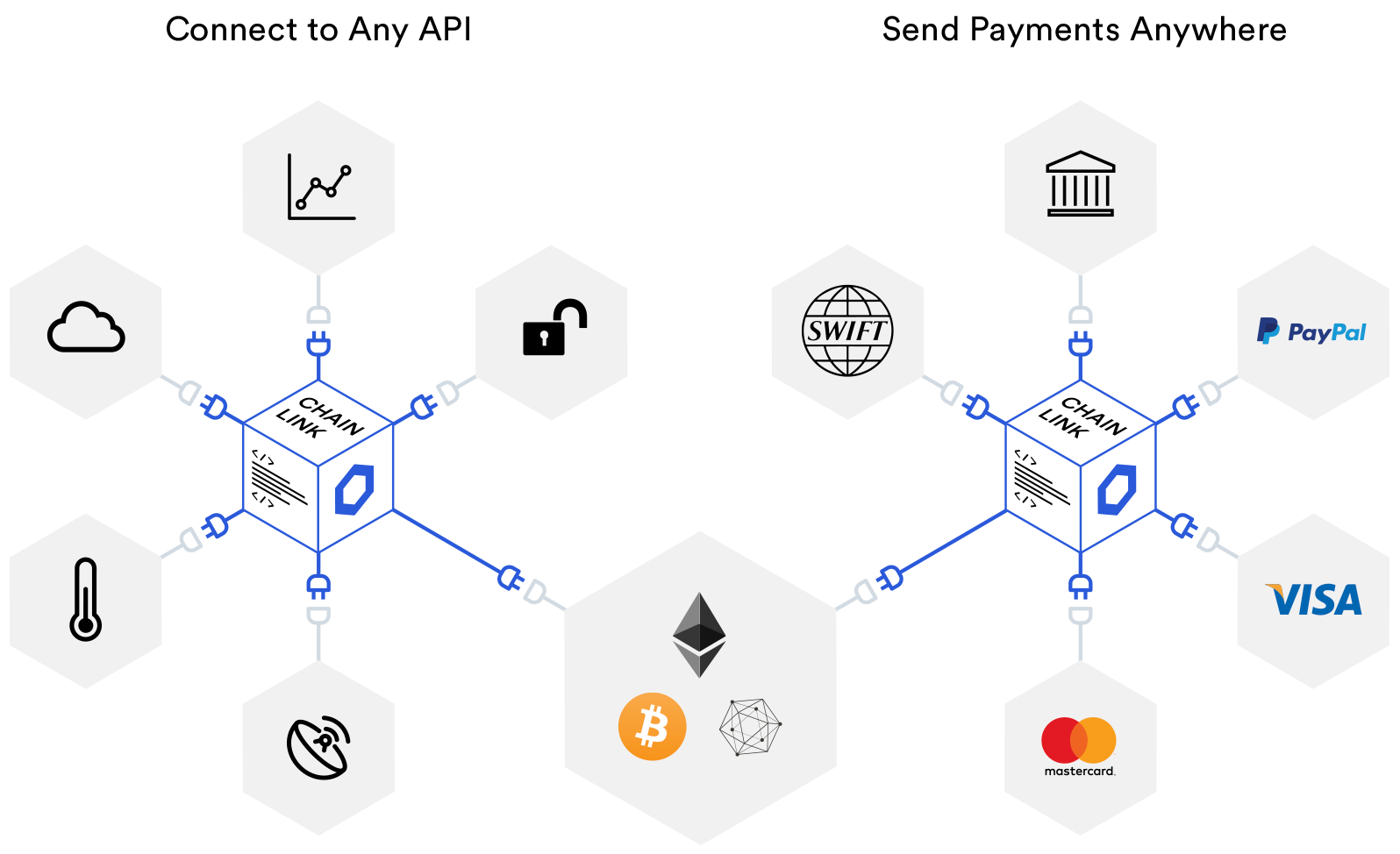 Chainlink connects smart contracts on any blockchain to any input and output