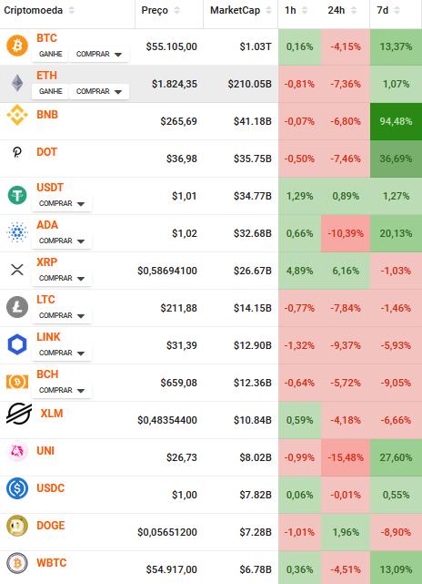 Marketcap das principais criptomoedas