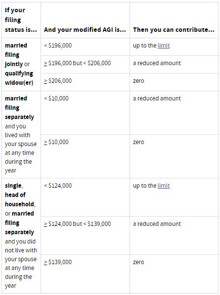 Roth IRA Contribution Limit Chart