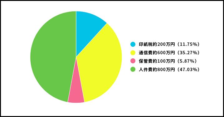 電子化で約1700万円のコスト削減に成功した不動産管理会社の例