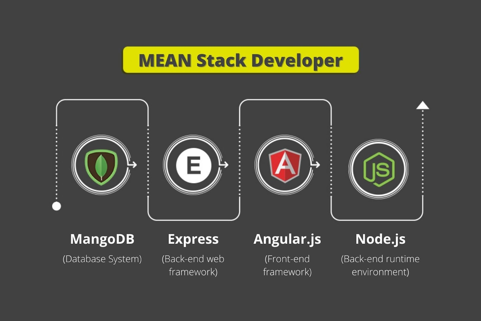 Mean stack developer