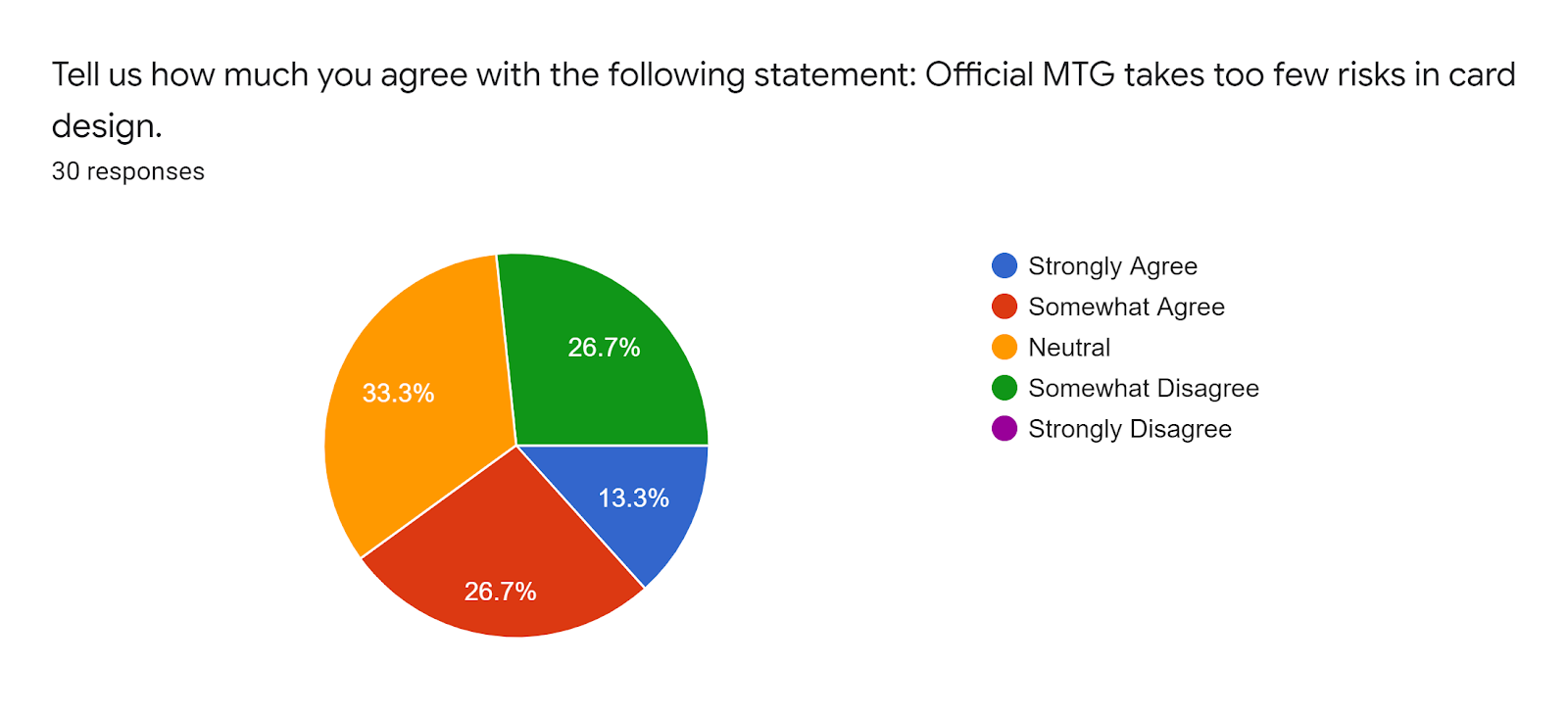 Forms response chart Question title Tell us how much you agree with the following statement Official MTG takes too few risks in card design Number of responses 30 responses