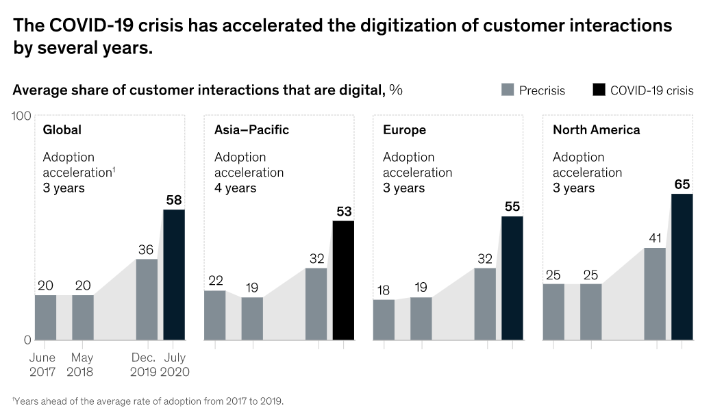 McKinsey's data about digital acceleration