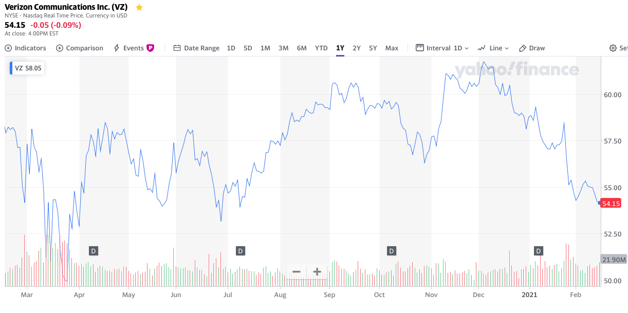 Verizon stock 1 year share price chart