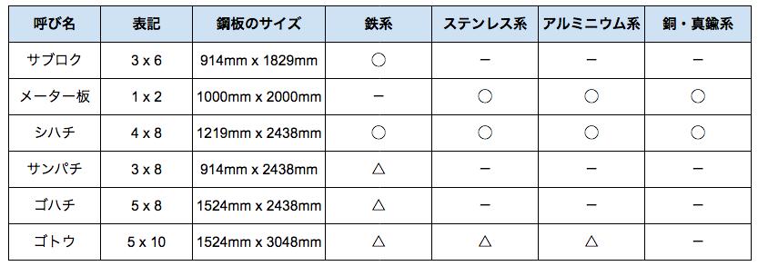 敷 鉄板 規格