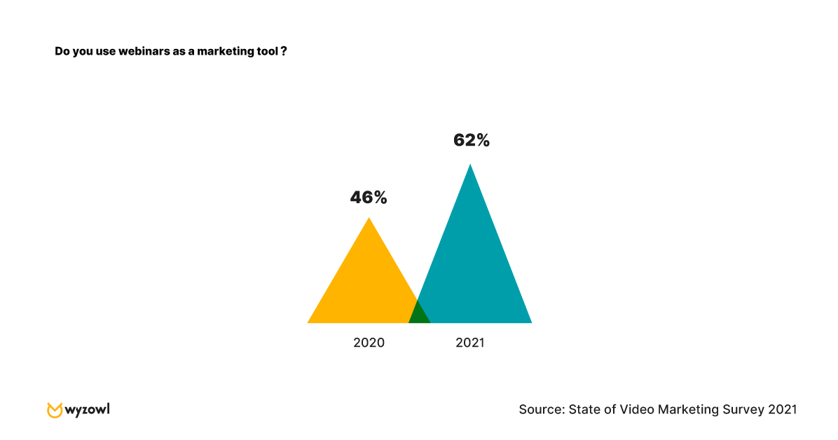 "Graph of the survey results for this question: ""Do you use webinars as a marketing tool?"""
