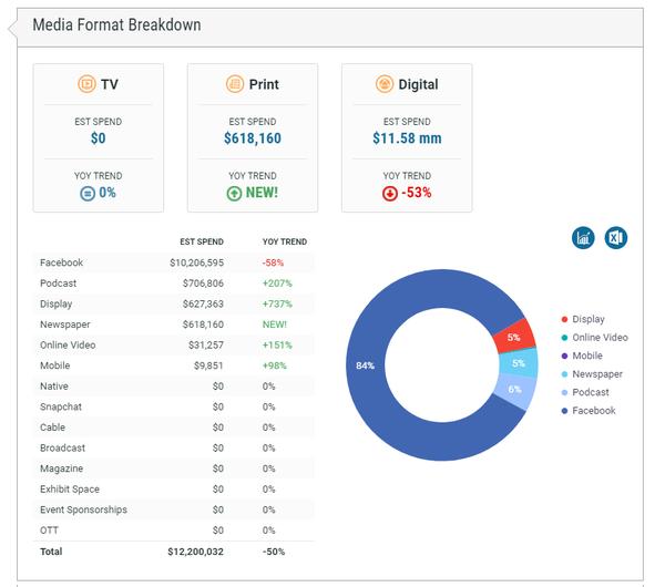 Hubspot Media Format Breakdown