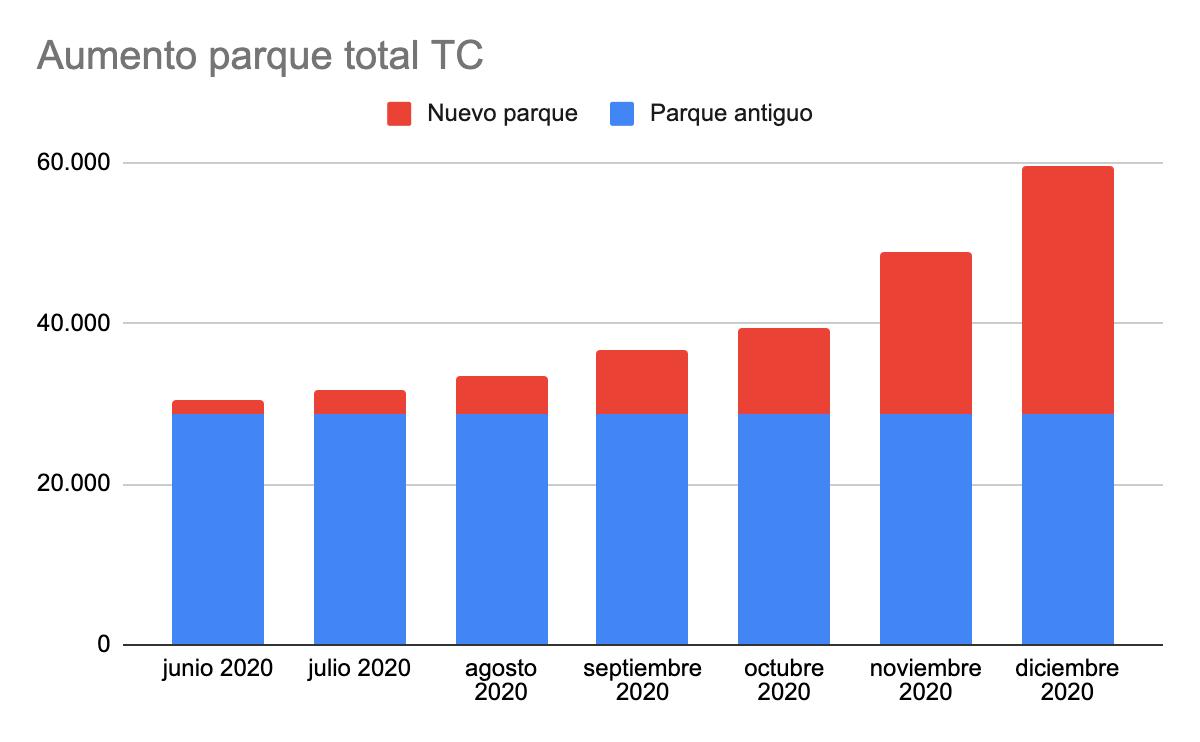Aumento en TC