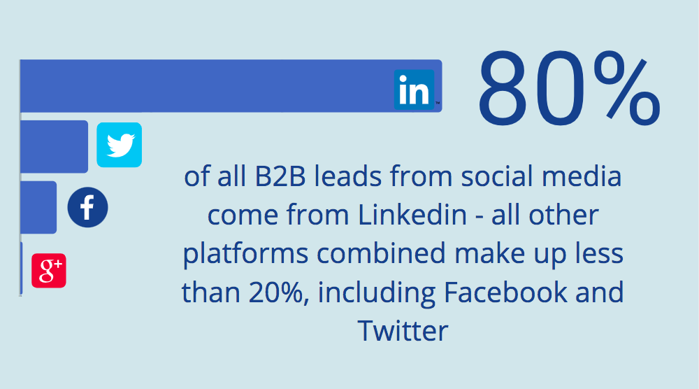 80% of all b2b leads from social media come from linkedin - all other platforms combined make up less than 20%