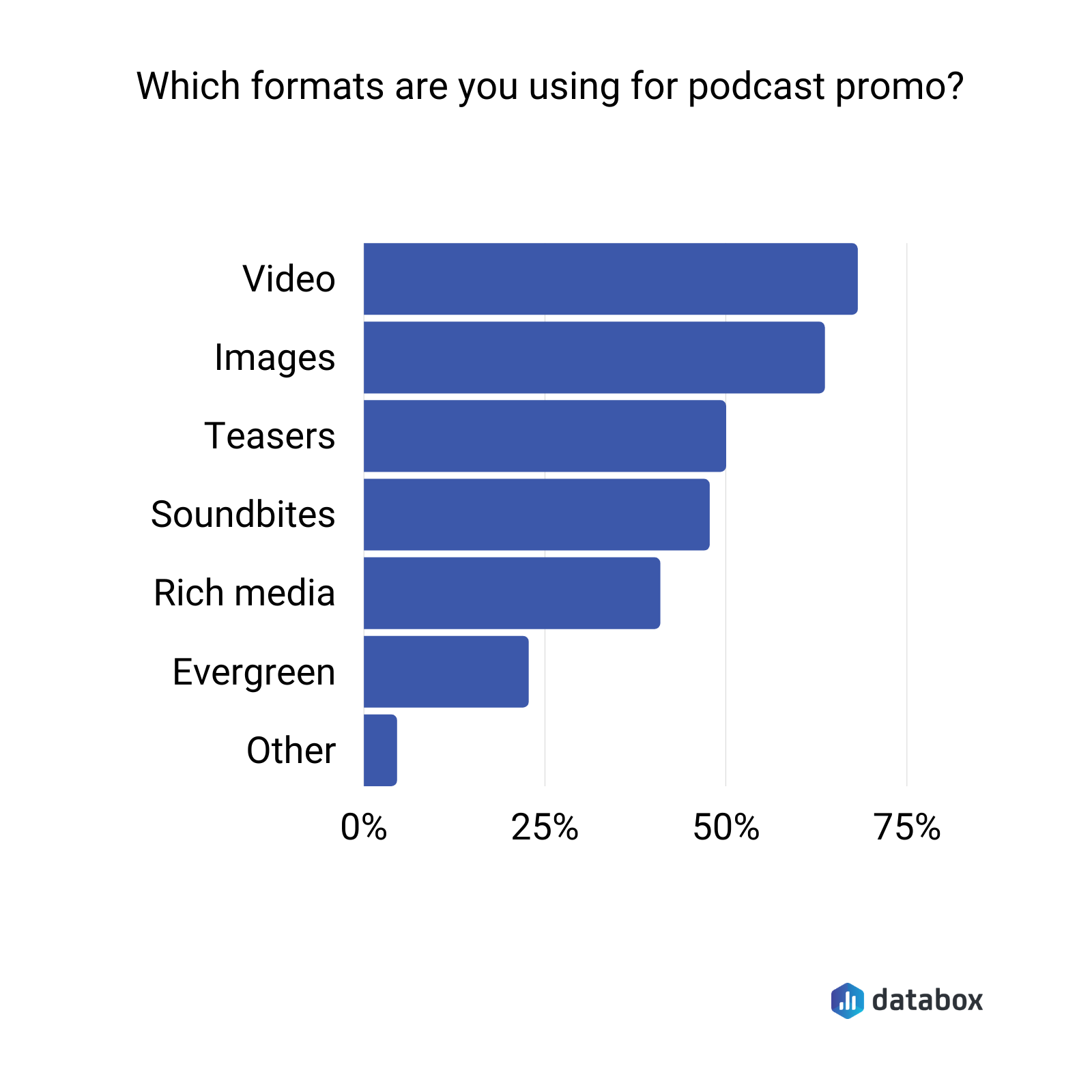 which formats are you using for podcast promo?