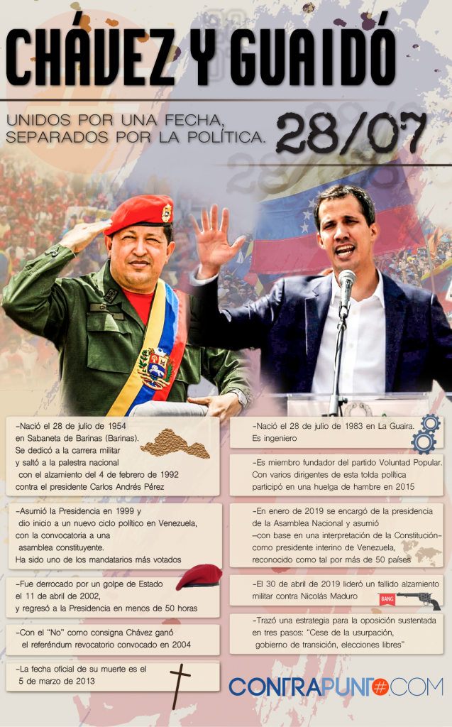 https://sfo2.digitaloceanspaces.com/estaticos/var/www/html/wp-content/uploads/2019/07/infografia-chavez-ft-guaido-01-637x1024.png