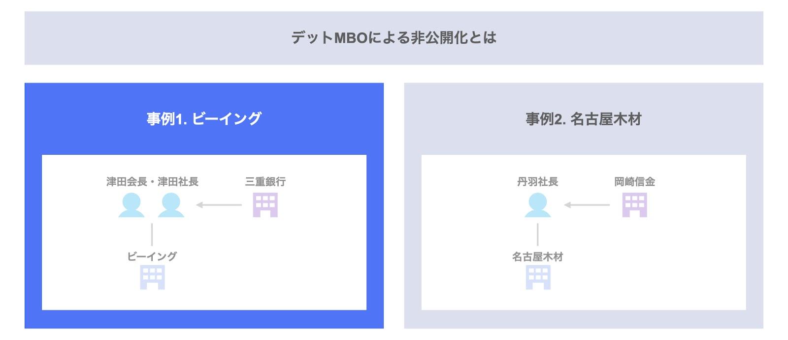事例1. ビーイングのデットMBO(三重銀行)
