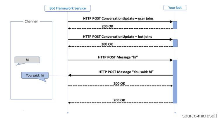 bot framework service