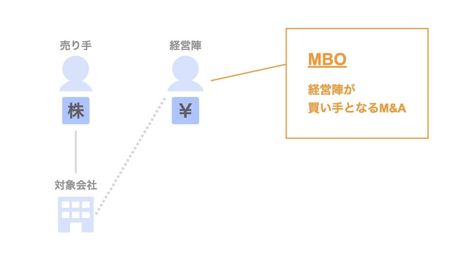MBO(マネジメントバイアウト)とは