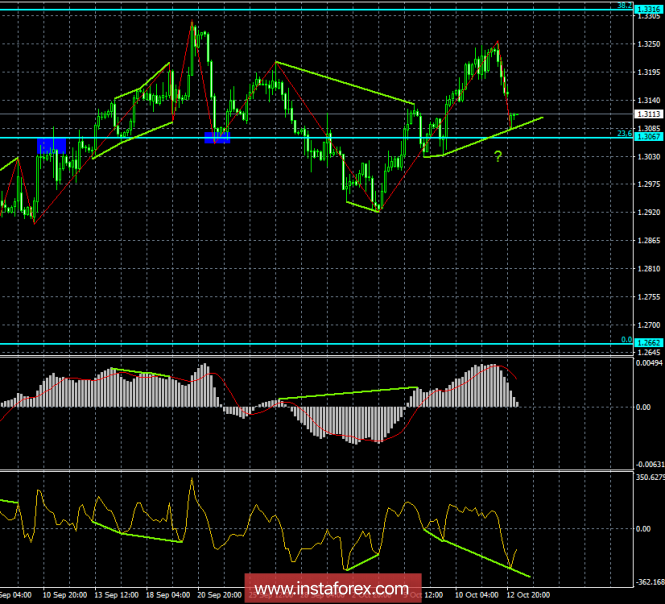 Analysis of GBP / USD Divergences for October 15. The bullish divergences predict a rise in the pound