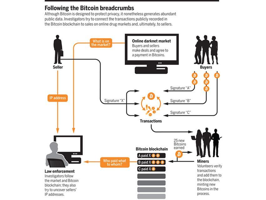 Bitcoin Breadcrumbs.jpg
