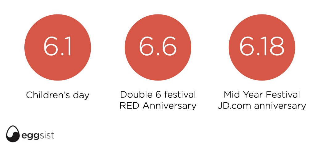 Tre importanti ricorrenze commerciali in Cina, il Primo Giugno, festa dei bambini, il 6 giugno la festa di Little Red Book e il 18 Giugno la festa per l'anniversario di JD.com, ormai celebrata da ogni eCommerce Cinese