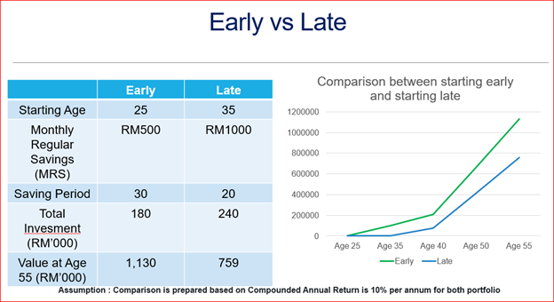 financial planning early vs late