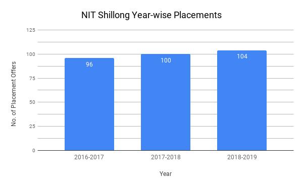 NIT Shillong Placement