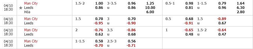 Tỷ lệ kèo Manchester City vs Leeds United theo trang cá cược W88