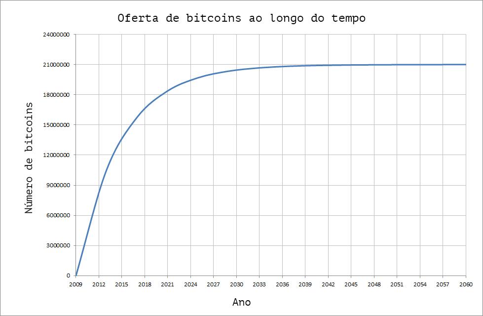 oferta de bitcoins ao longo do tempo (gráfico)