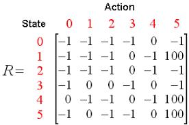 Matrix q-learning