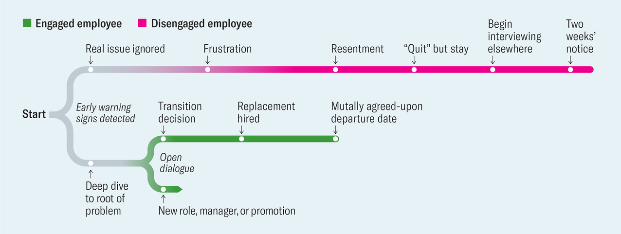 engaged vs disengaged employee Harvard Business Review