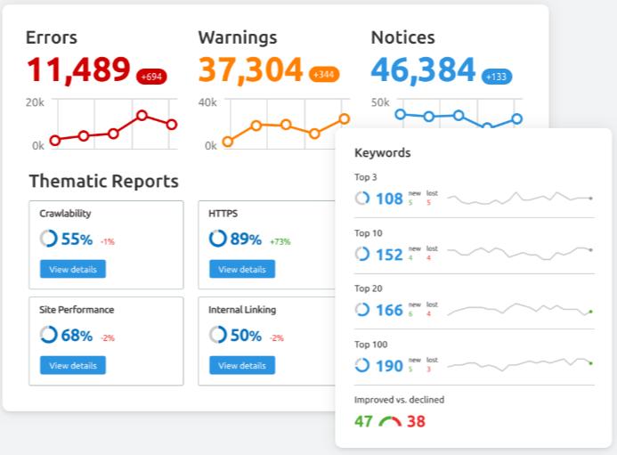 Semrush - analiza słów kluczowych  i konkurencji w Google