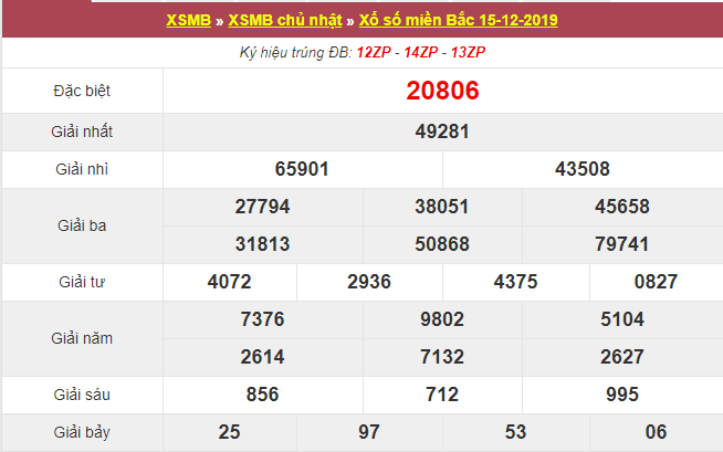 Một bảng thống kê kết quả sxmb trên hệ thống online