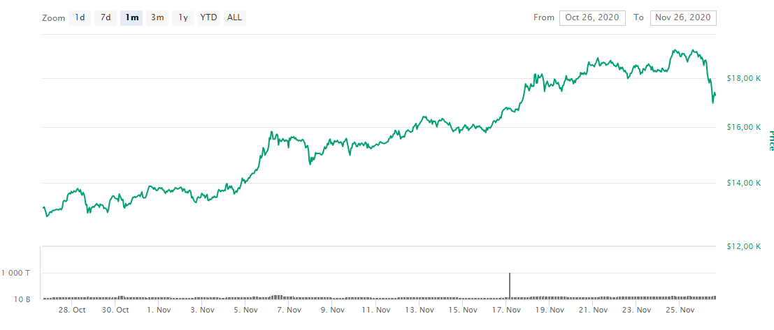 График цены BTC