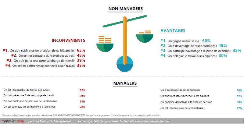 Avantages et inconvénients à la fonction managériale - slide Opinionway