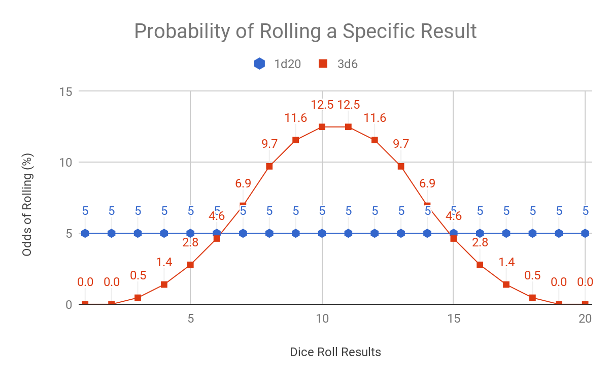 A graph showing the probability of rolling an individual result on 1d20 or 3d6. The 1d20 odds are a flat line, with 5% chance of rolling any number. The 3d6 results are a bell curve, as high as 12.5% for 10 and 11, and as low as 0.5% for 3 and 18.