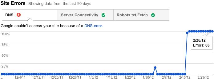 Блок site errors в google webmaster