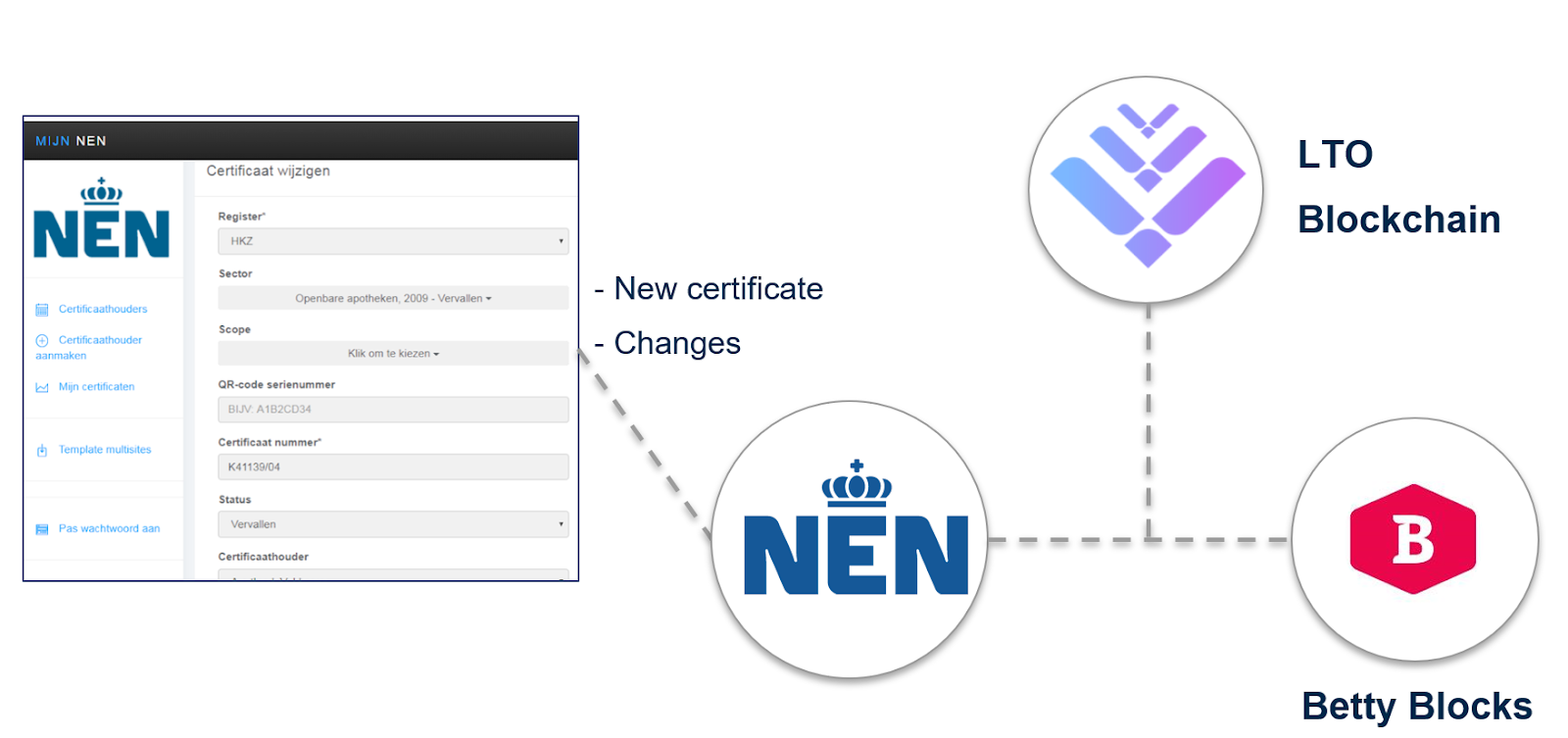 The registration will be reviewed and pending approval by NEN, the certificate is sent to Betty Blocks(NEN certificate database) for acquisition of a unique fingerprint of the transaction anchored onto the LTO blockchain.