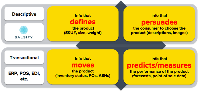 different buckets of product information