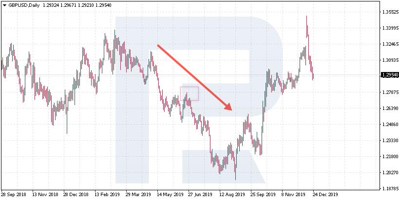 Kontrolní seznam tradera (Checklist) - je pattern v souladu s trendem?