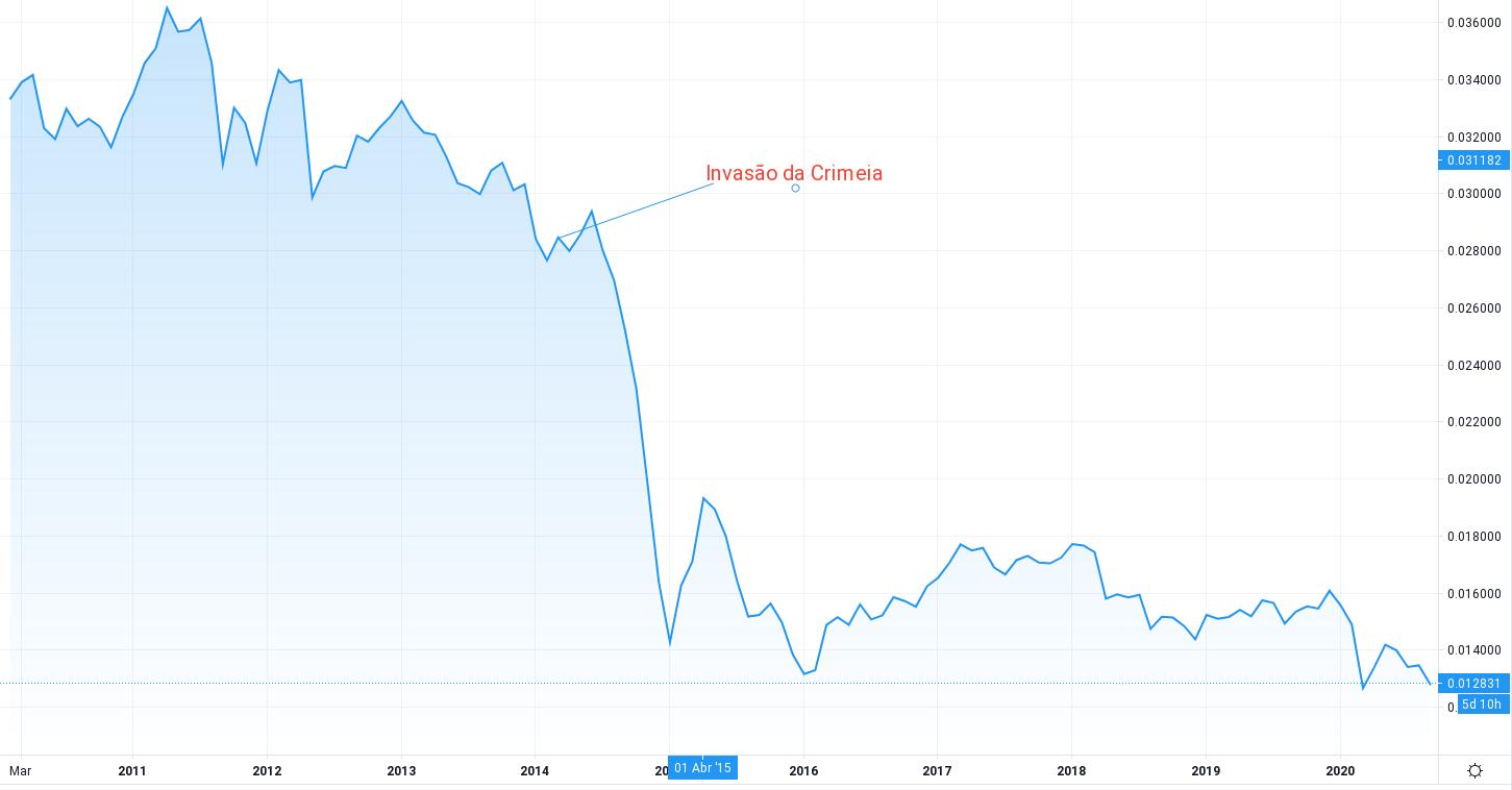 gráfico dólar rubo