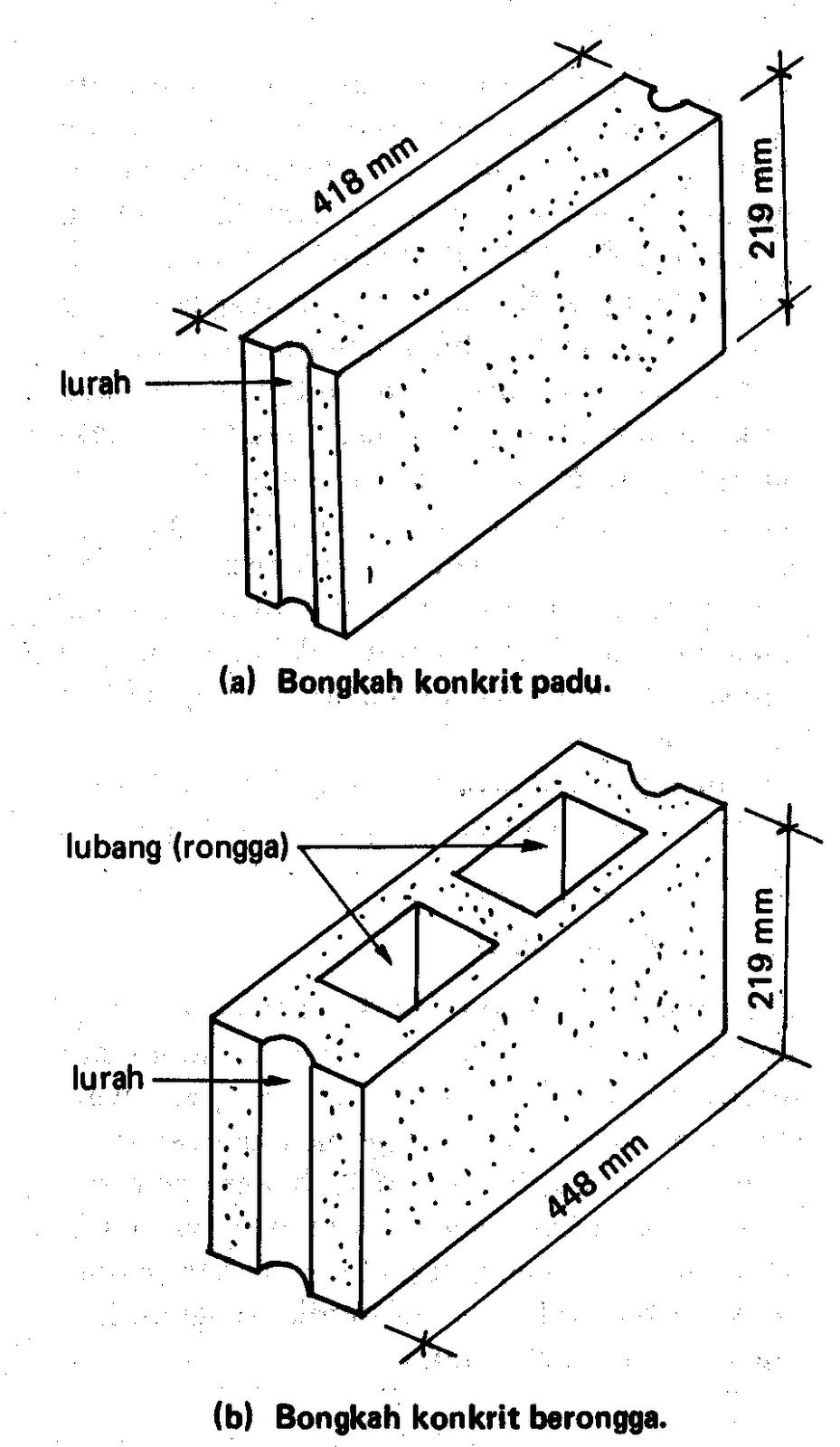 Ukuran Batu Bata Simen L Soalan