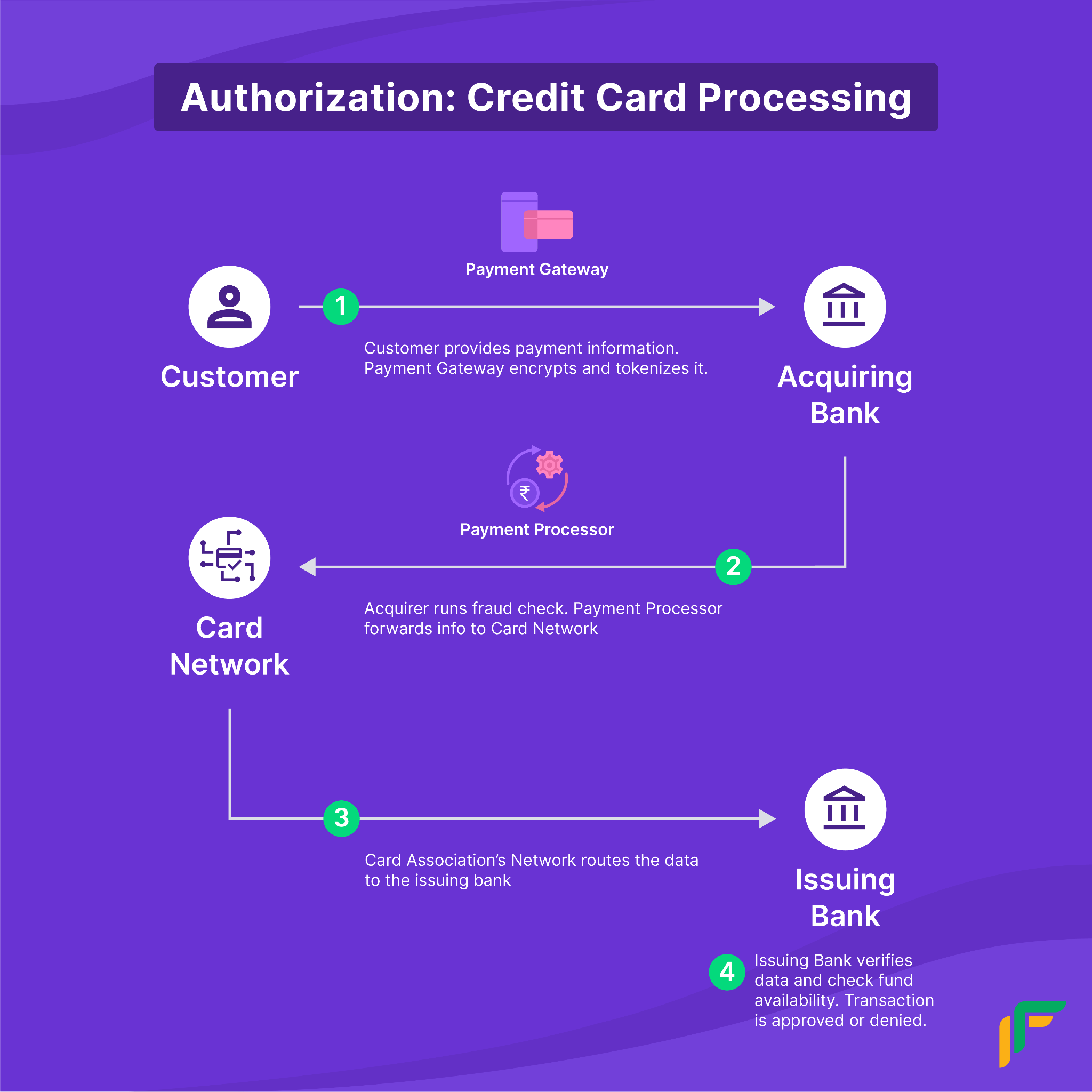 Credit Card Processing System:Authorization Process