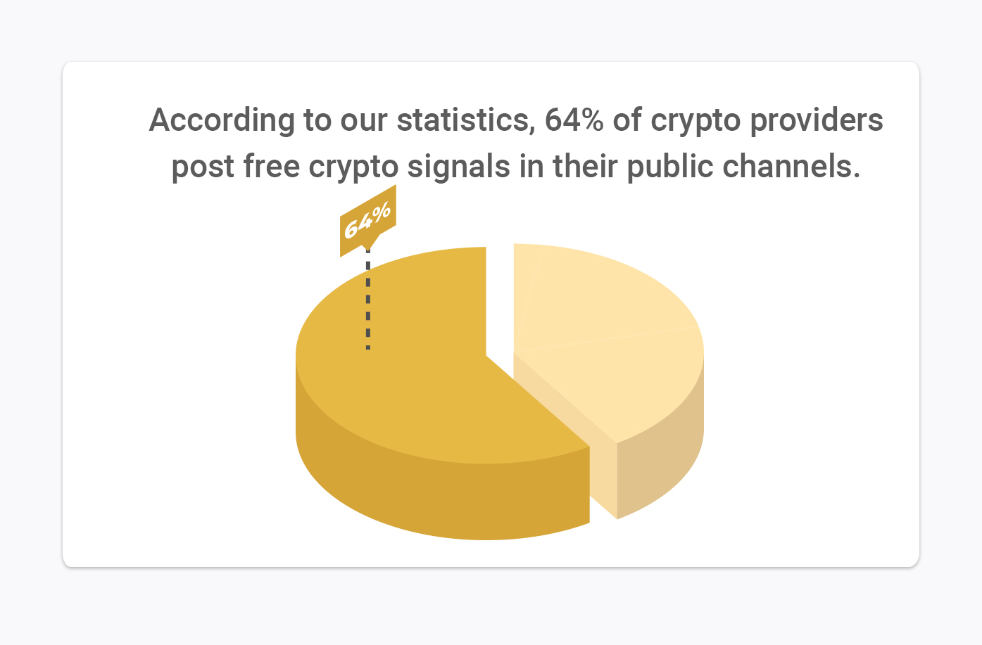 64% providers post free crypto signals